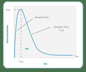 PK Analysis